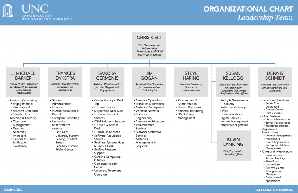 Organizational Chart  Seminole State College of Florida