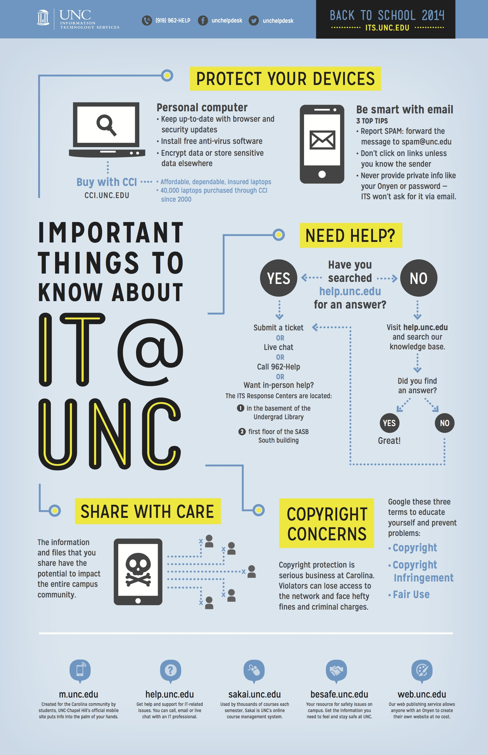 Important things to know about ITS at UNC