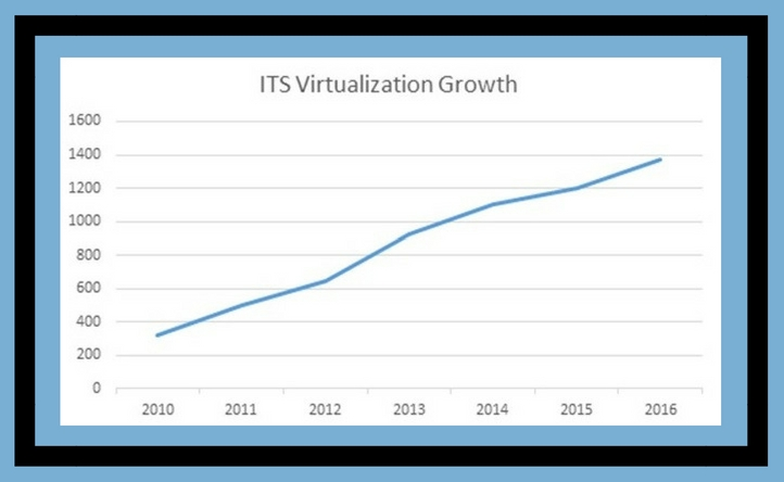 Virtualization Growth Chart Information Technology Services