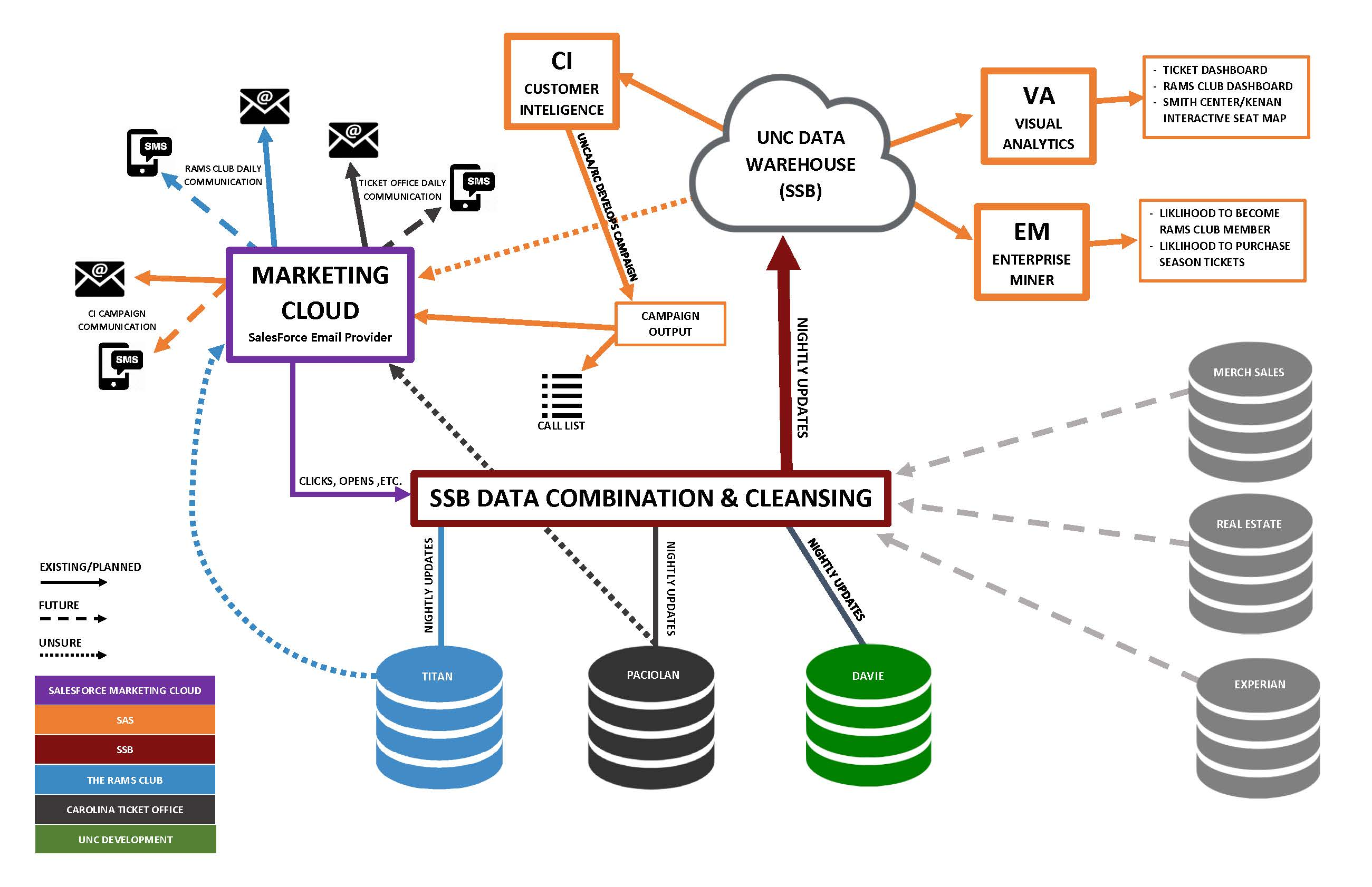 athletics big data diagram information technology services rh its unc edu big data architecture diagram big data architecture diagram