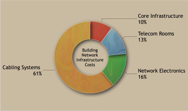 Building Network Infrastructure Costs: Cabling Costs 61%, Network Electronics 16%, Telecom Rooms 13%, Core Infrastructure 10%